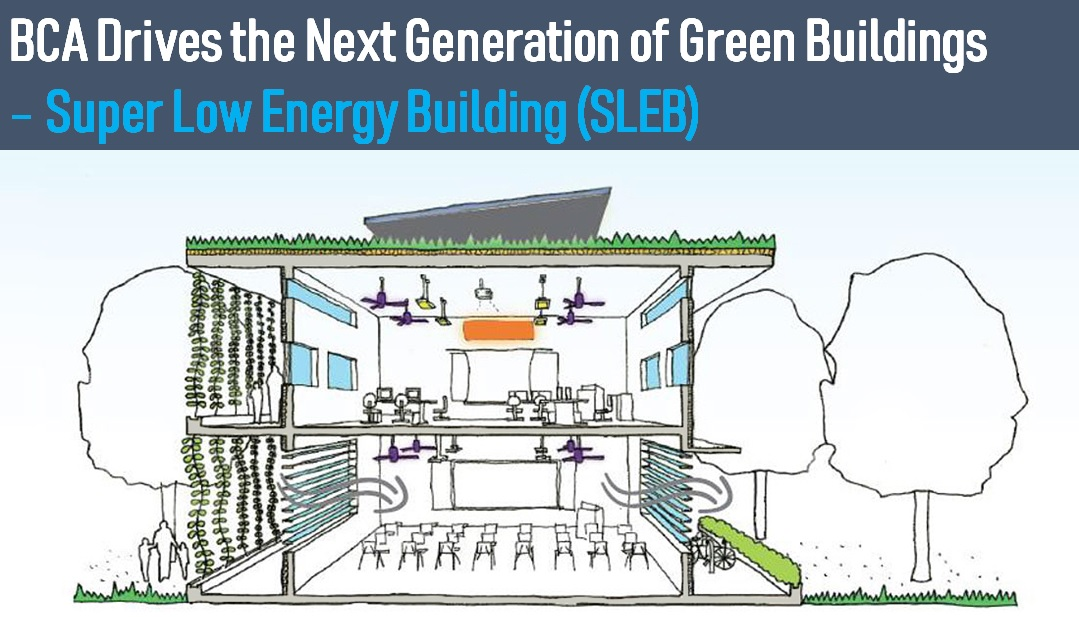 Super Low Energy Building (SLEB) Award Winners in 2019 and 2020