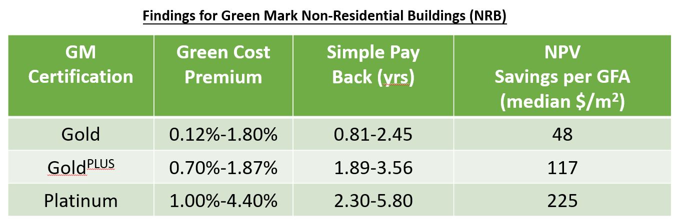 Independent Consultancy Study on BCA Green Mark Schemes